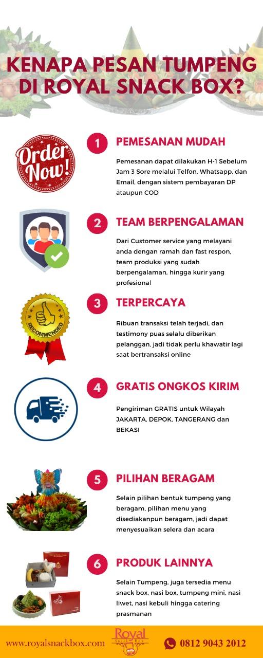 Infografik Pesan Nasi Tumpeng RSB